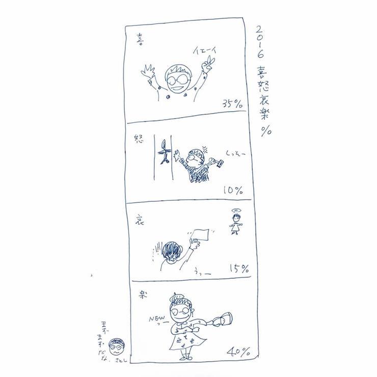 【さとしの観察日誌】2016喜怒哀楽%。